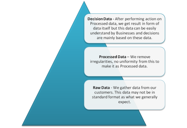 Data_Process_Pyramid_Graph