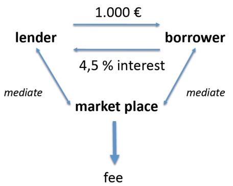 Peer to peer Banking system